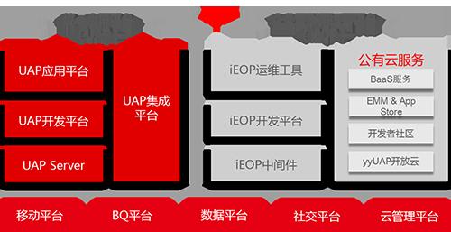 用友UAP平台